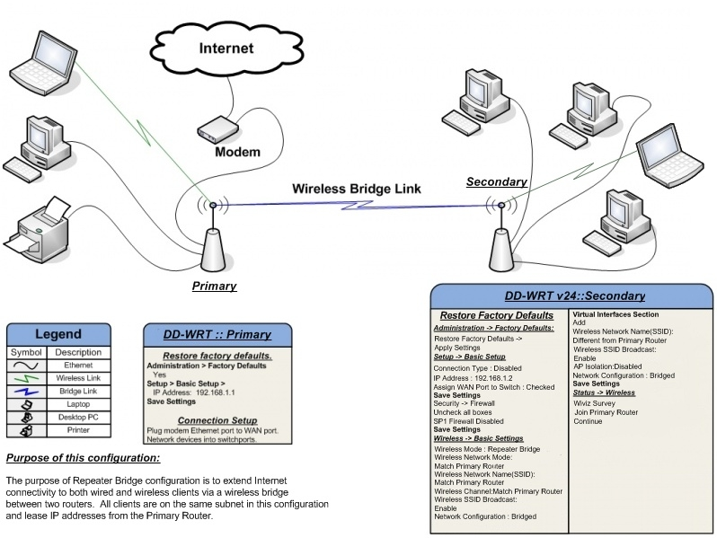 Setting Repeater Bridge WRT54G untuk Modem Mifi Bolt